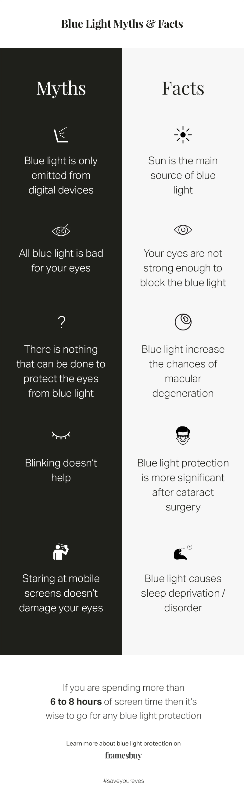 Blue Light and Your Eyes: Myths Vs Facts - Infographic