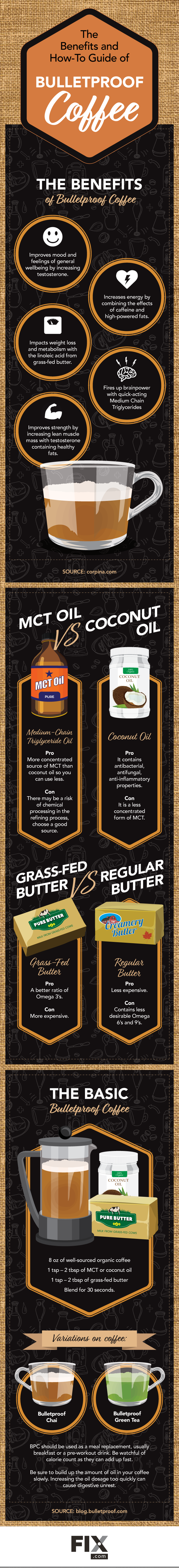 Bulletproof Coffee: The Promise of Power-Packed Health - Infographic