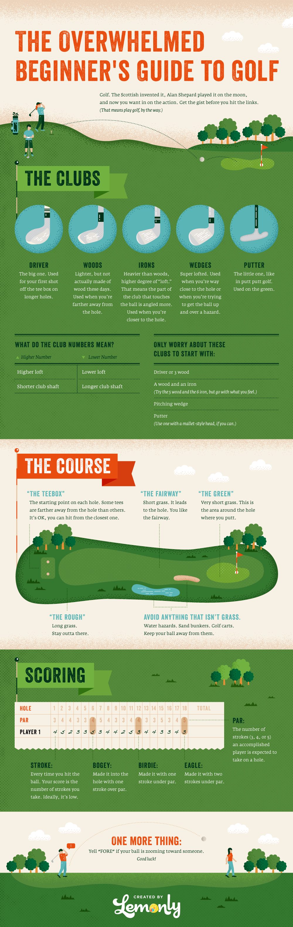 Comprehensive Golfer's Guide for Beginners - Infographic