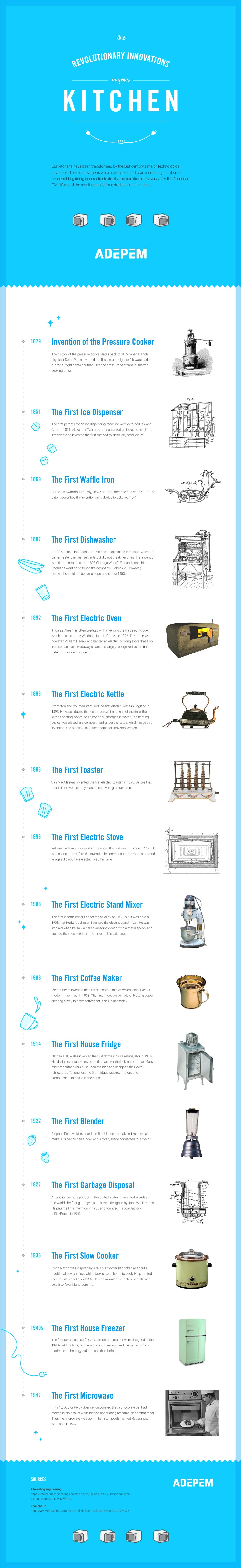 History of the Modern Kitchen: Kitchen Appliance Inventions and Innovations - Infographic