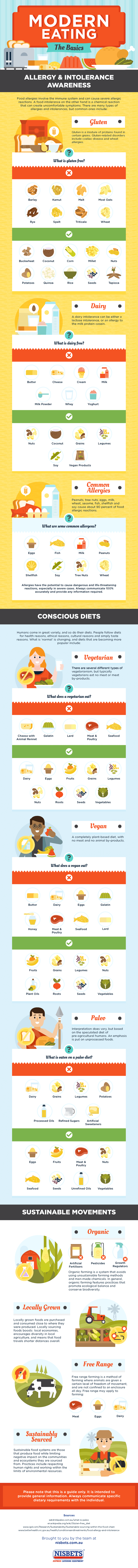 Human Eating Patterns Revisited - Infographic