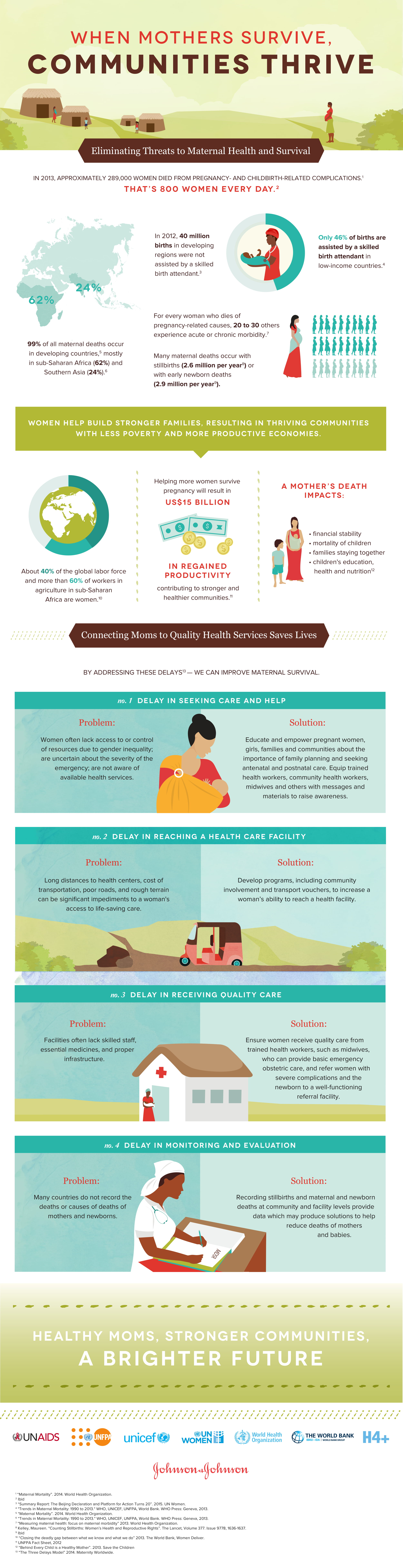 Mothers Define the Future: Why Maternal Health is All-Important - Infographic
