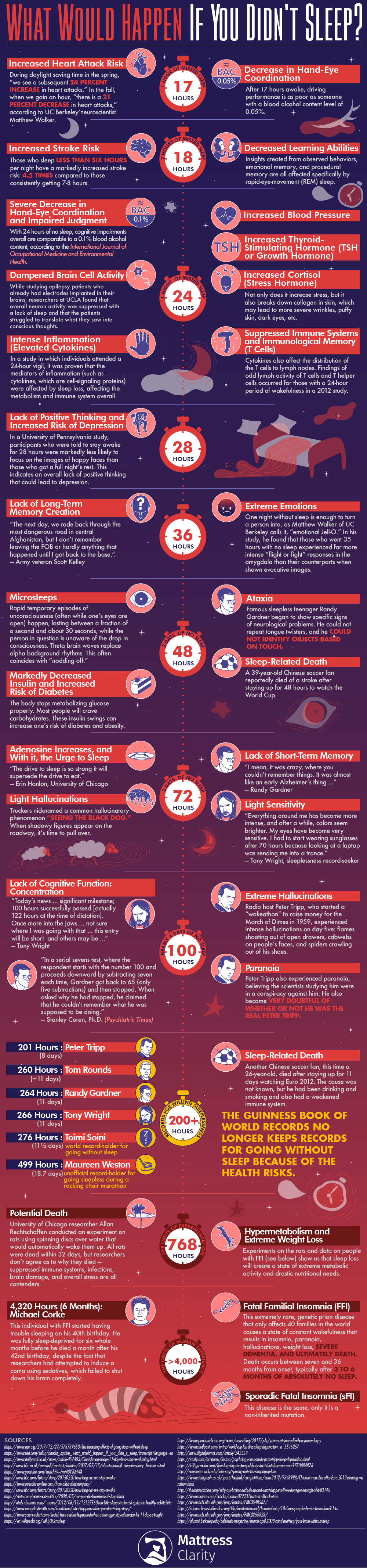 Sleep or Die: The Nasty Side-Effects of Sleeplessness - Infographic