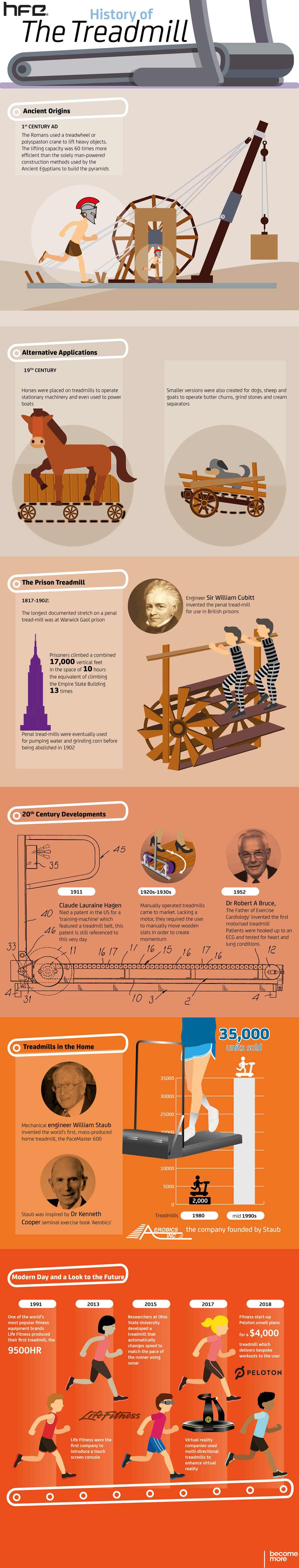 The Fascinating Past of Your Standard Treadmill - Infographic