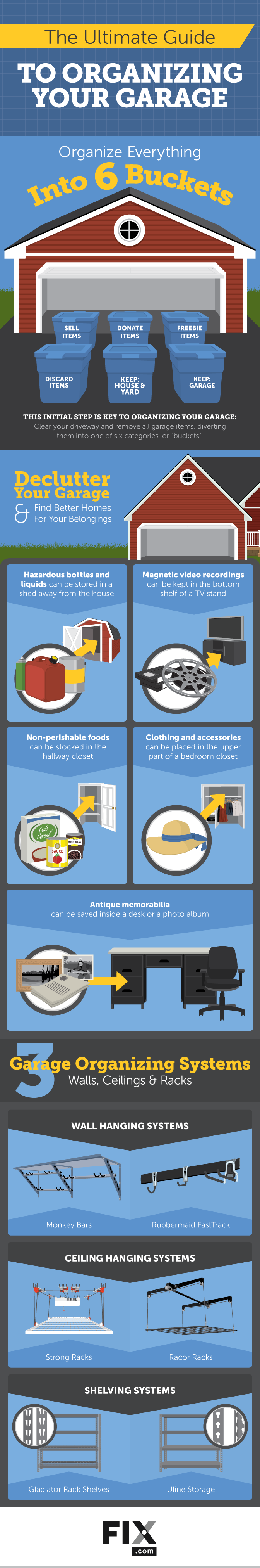 The Six Bucket Rule: The Ultimate Guide to Re-Organizing Your Garage - Infographic