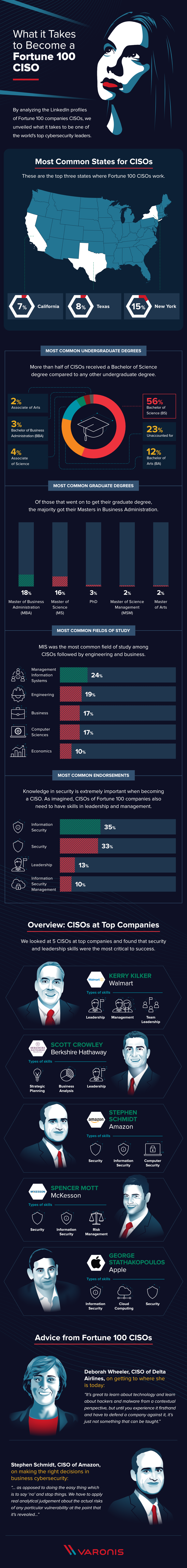 What Skills Should CISOs Have? Words of Wisdom from Fortune 100 CISOs - Infographic