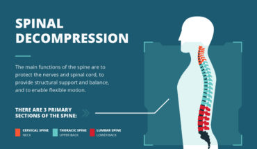 All About Spinal Decompression and Its Effectiveness in Alleviating Chronic Pain - Infographic