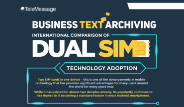 Business Text Archiving: International Comparison of Dual SIM Technology Adoption - Infographic