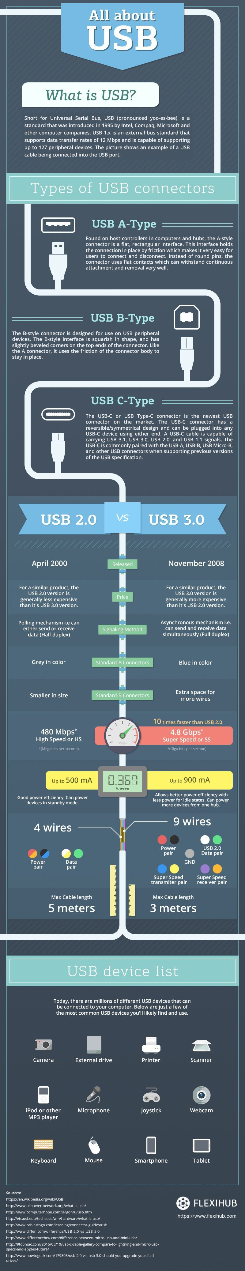 Everything You Wanted to Know About USBs - Infographic