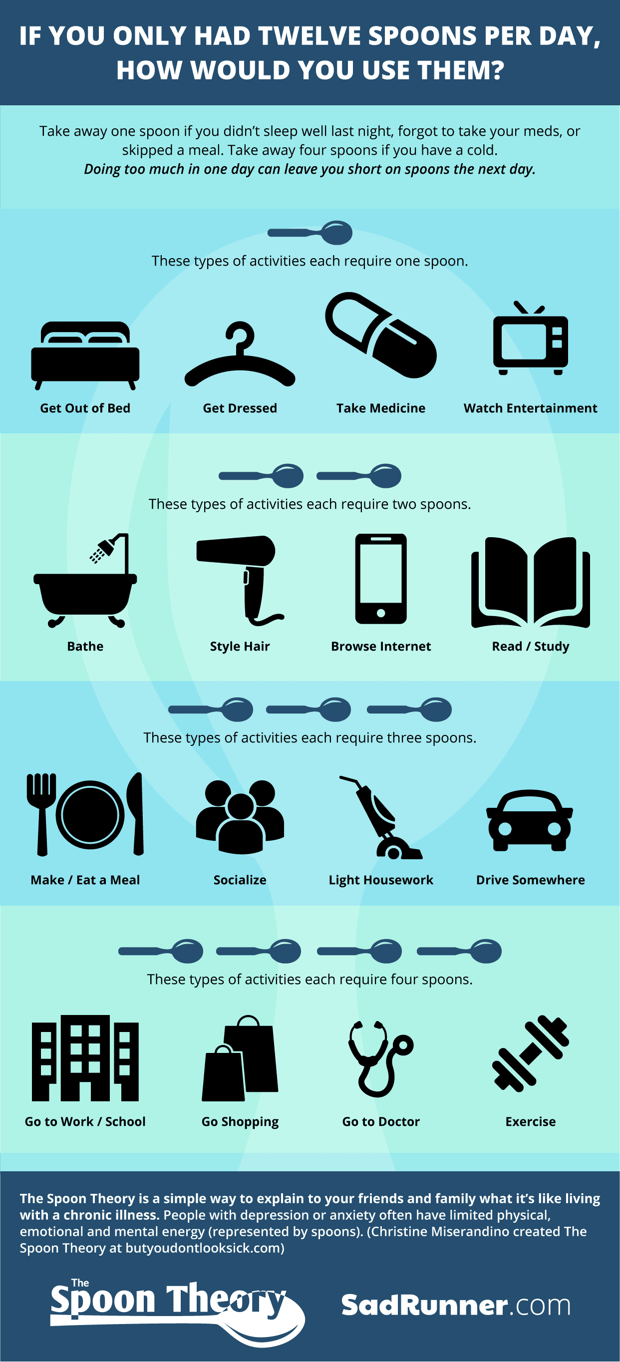 Guide to Managing Depression: Measure Your Day in Spoons - Infographic