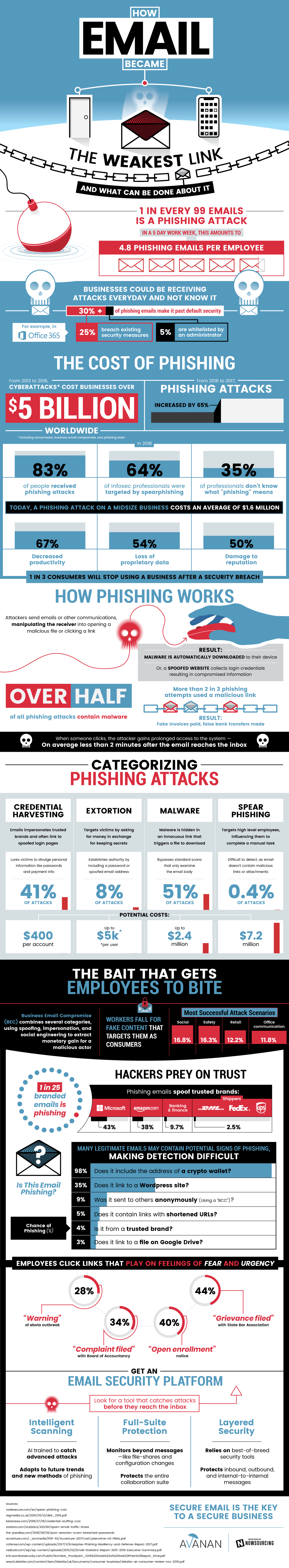 How Email Became the Weakest Link - Infographic