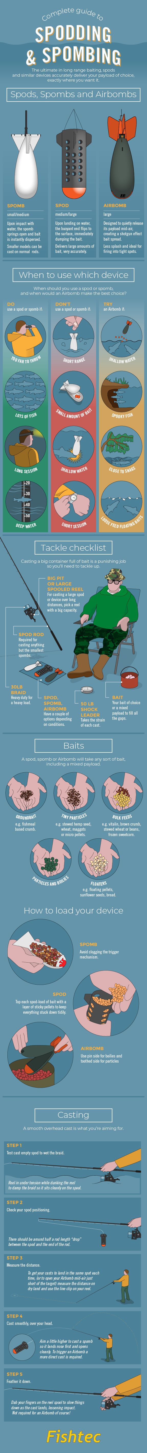 Maximum Impact Fishing: How to Use the Spod, Spomb and AirBomb - Infographic