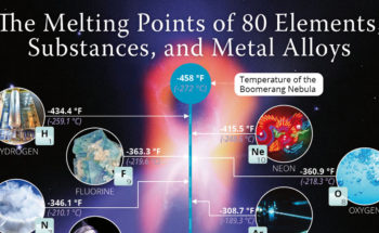Melting Points of 80 Elements, Substances and Metal Alloys: An Illustrated Guide - Infographic