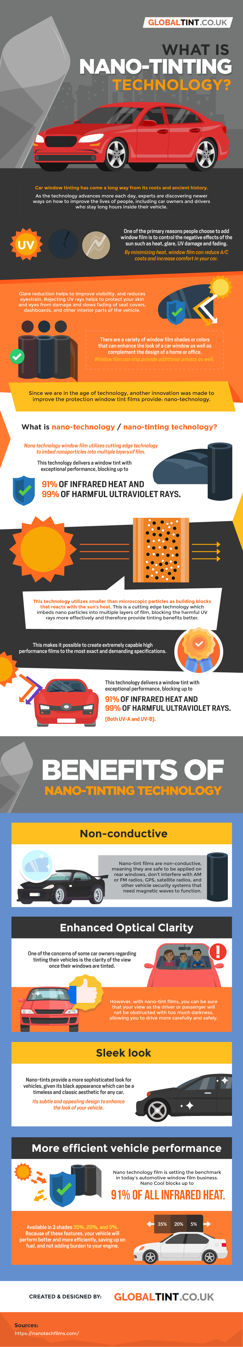 Nano-Tinting Technology: A Huge Value-Addition to Car Tinting Film - Infographic
