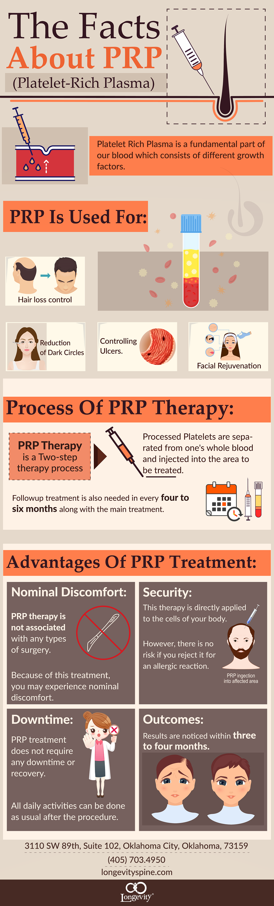 PRP Therapy: What It Is, How It Works - Infographic