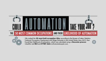Reimagining the Employment Canvas: Which Jobs Will Automation Replace? - Infographic