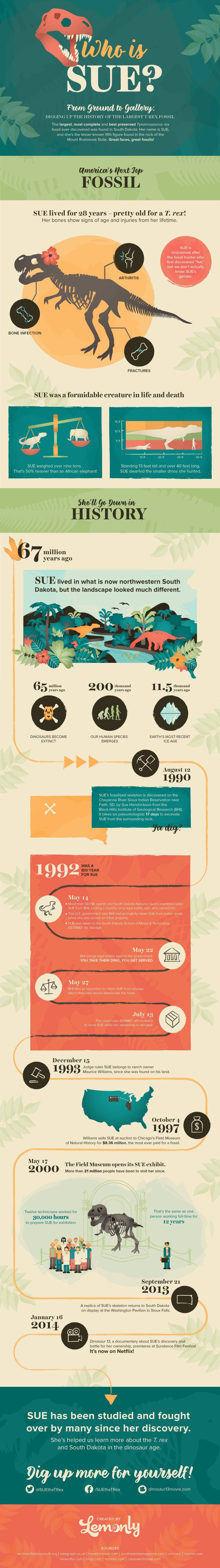 Tales of Sue the Dino: South Dakota's Biggest Find - Infographic