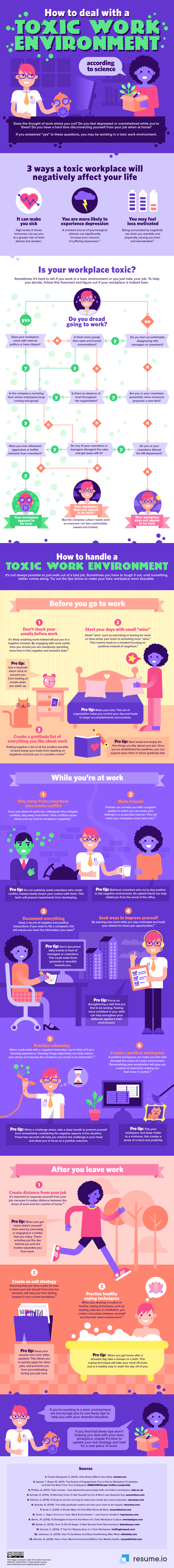 The Science of a Toxic Work Environment and How to Handle It - Infographic