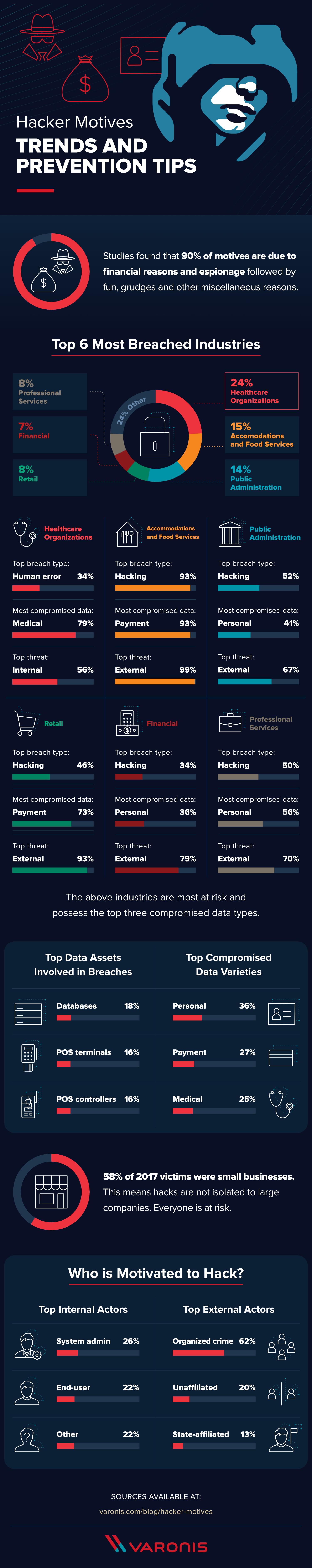 Understanding Hacker Motives for Effective Prevention - Infographic