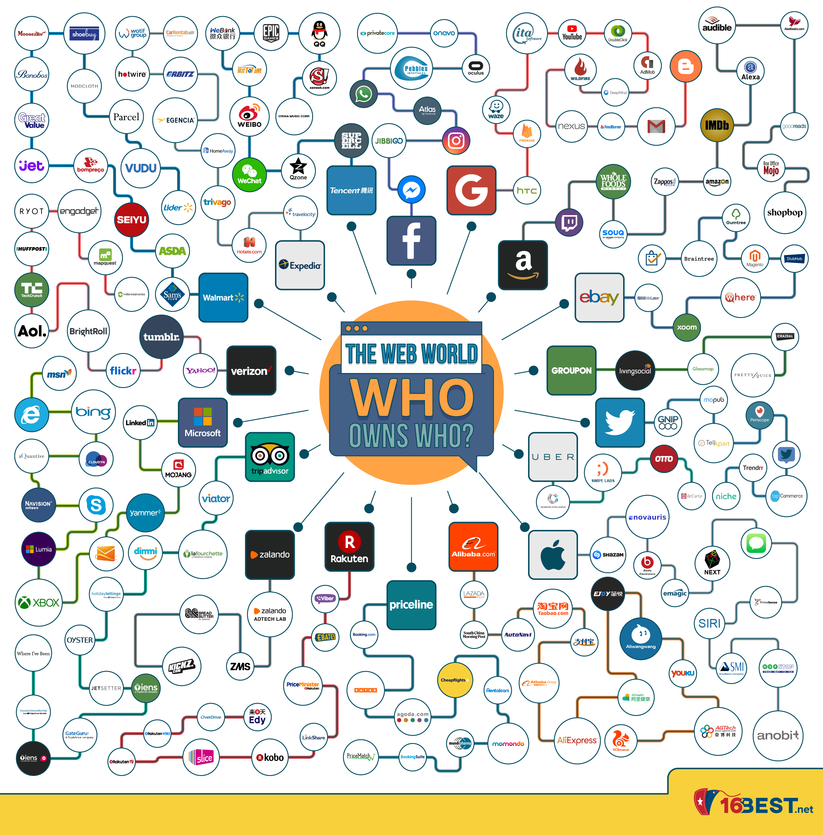 Who Owns Who? Intriguing Ownership Patterns in the Web World - Infographic