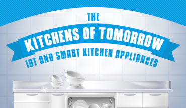 About IoT and How Smart Kitchens are the Future - Infographic