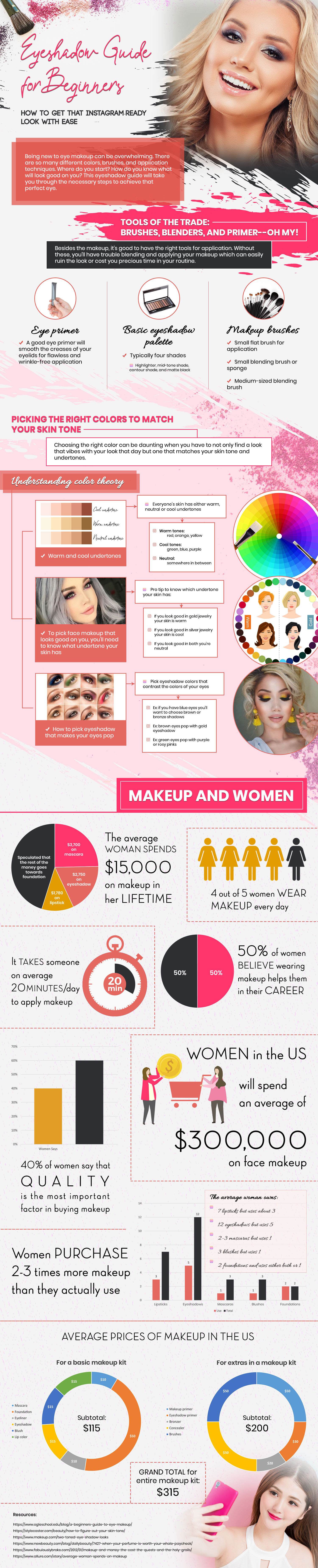 Beginners' Guide to Using Eyeshadows Like a Pro - Infographic