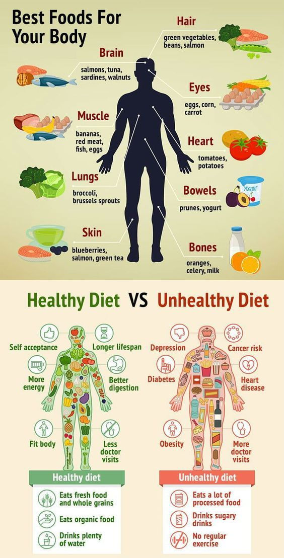 Healthy Vs Unhealthy: What Foods Work Best for Your Body and Mind – Infographic