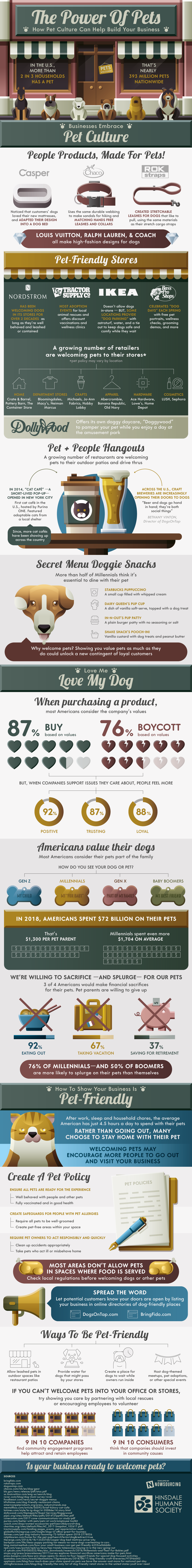 How Pet-Friendly Marketing Policies are Drawing in More Consumers - Infographic