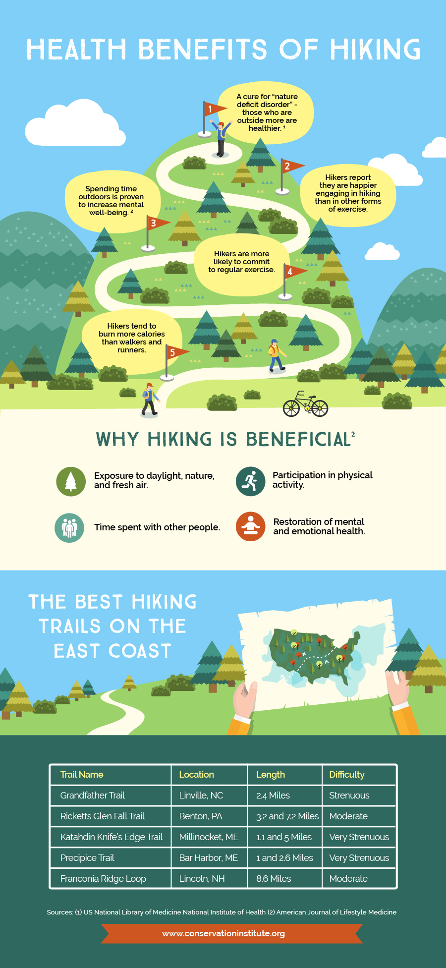 Nature-Deficit Disorder or Why You Need to Get Outside More! - Infographic