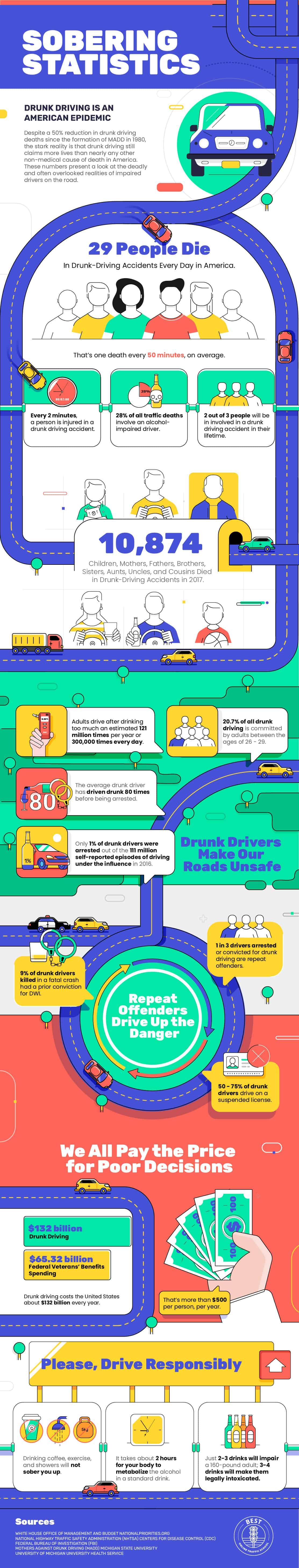 Statistics of a Dangerous, Life-Threatening Epidemic: Drunk Driving - Infographic