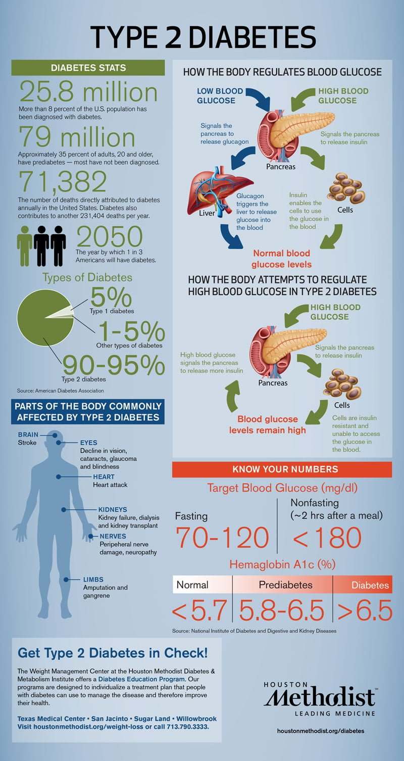 Type-2 Diabetes: Causes, Symptoms and Solutions - Infographic