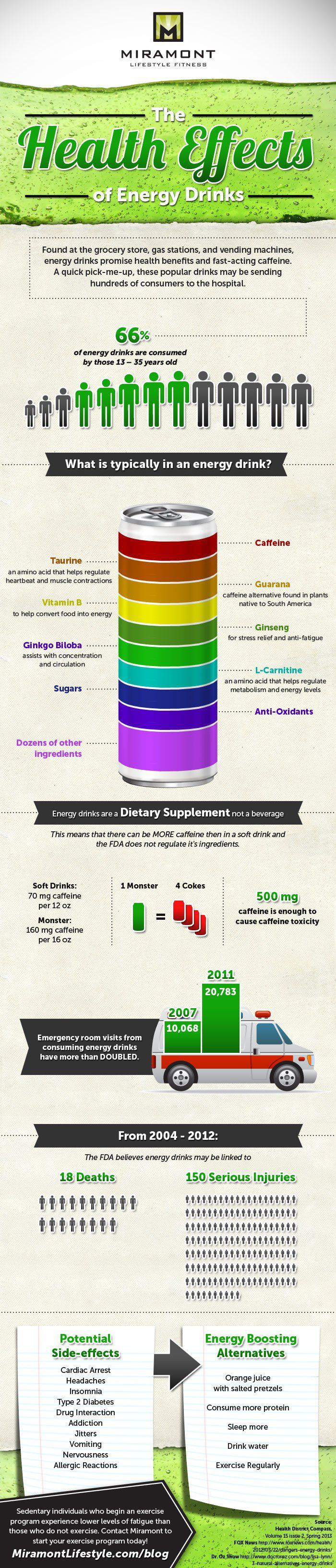 Energy Drinks: The Dangerous Downside - Infographic