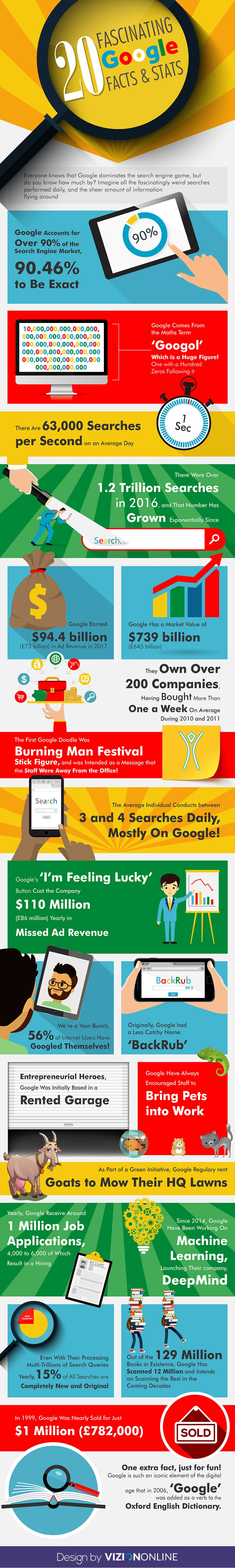 From Noun to Verb: 20 Fantabulous Google Facts - Infographic