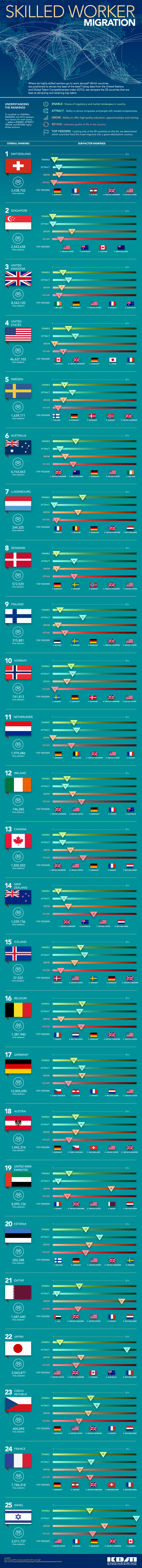 Global Talent Competitiveness Index: The Top 25 Countries - Infographic