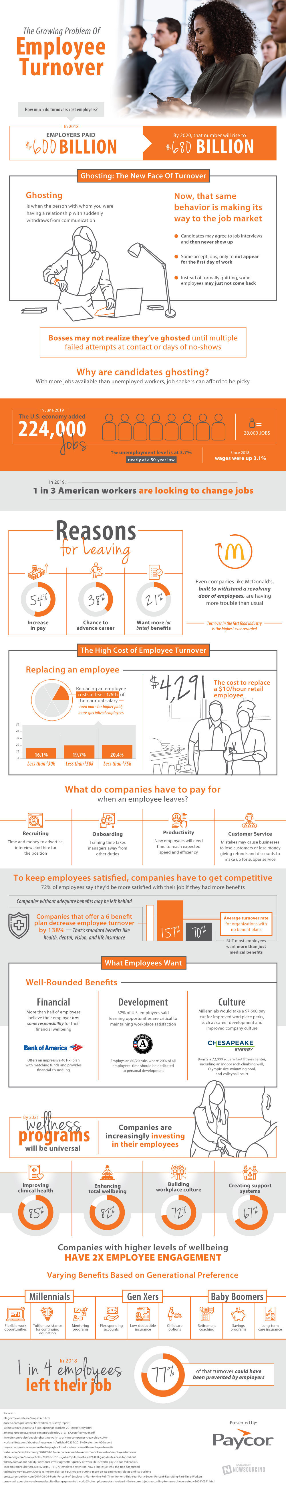 The Growing Problem Of Employee Turnover - Infographic