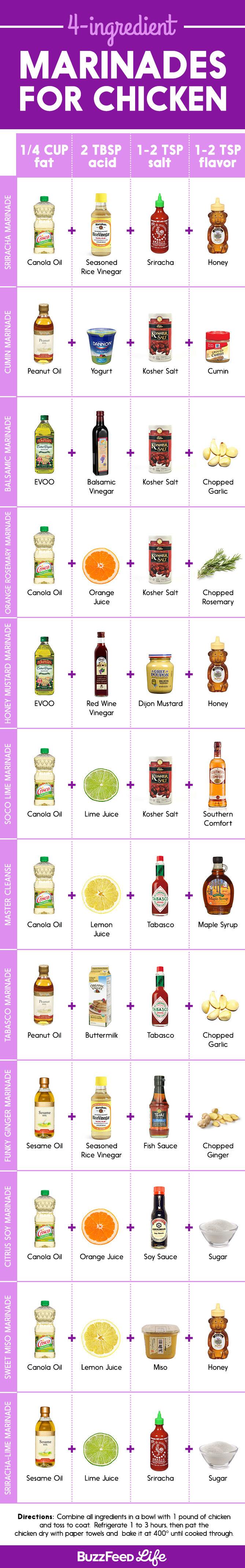 31 Sensational Chicken Marinades That'll Make Your Taste Buds Dance! - Infographic