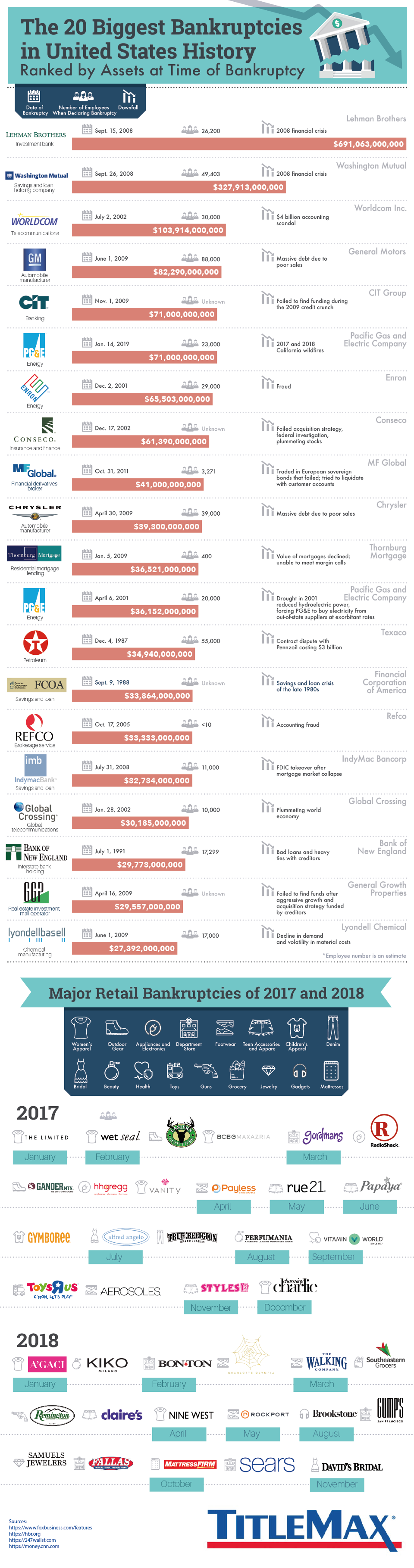 Bankruptcy Legends: The Biggest 20 Disasters in the History of USA - Infographic