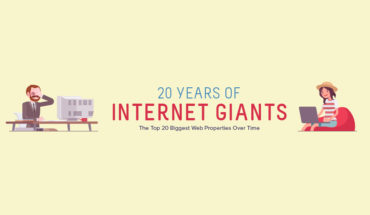 From Then till Now: The Changing Face of Internet Giants - Infographic