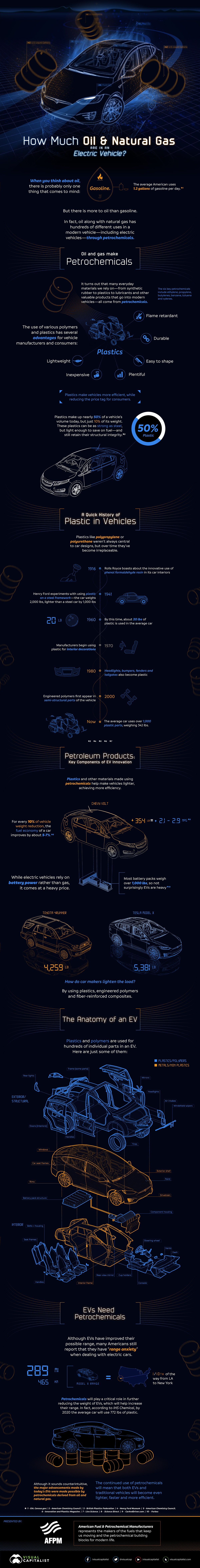 How Electric Vehicles Need Petrochemicals to Run: The Real Story - Infographic