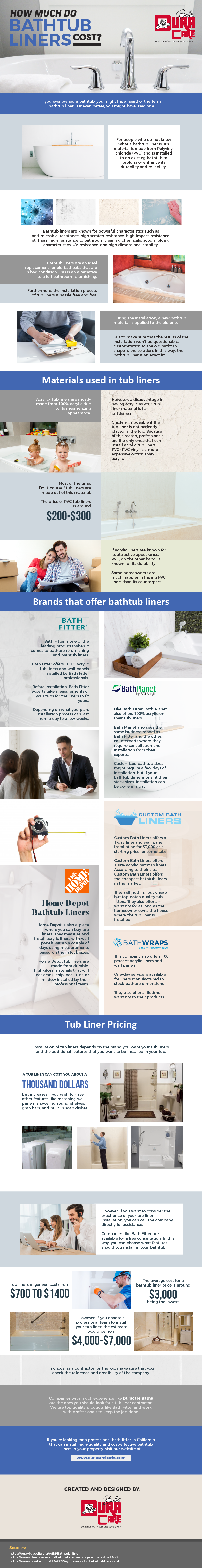 How Much Do Bathtub Liners Cost? - Infographic