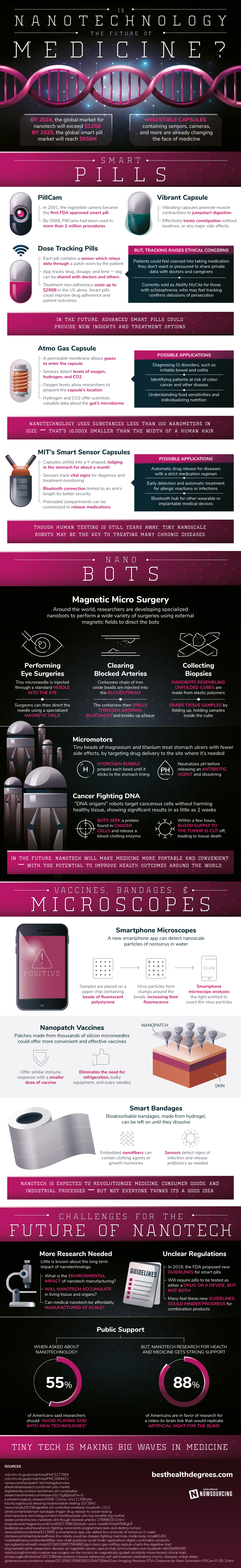 Is Nanotechnology The Future Of Medicine? - Infographic