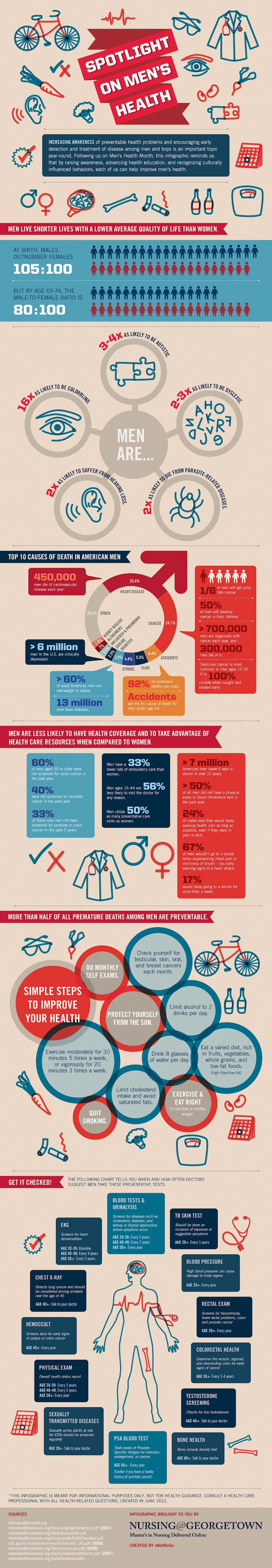 Men's Health: Statistical Facts and Preventive Strategies - Infographic