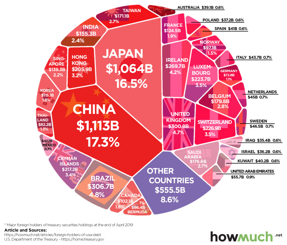Nations with the Highest Share of the US Debt-Pie - Infographic