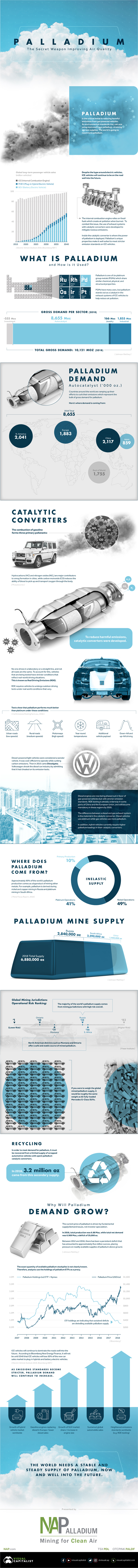 Palladium: The Anti-Pollution Weapon of the Future? - Infographic