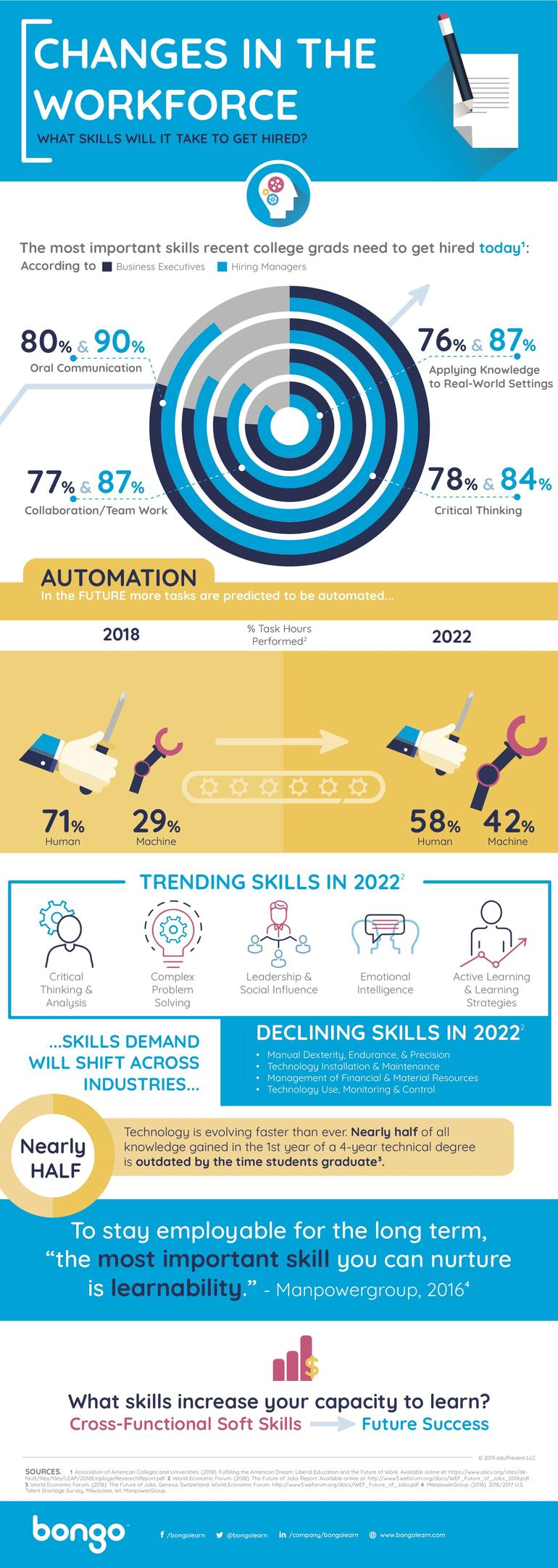 Redefining Skill Sets for Success: What the Future Workforce Needs to Develop - Infographic
