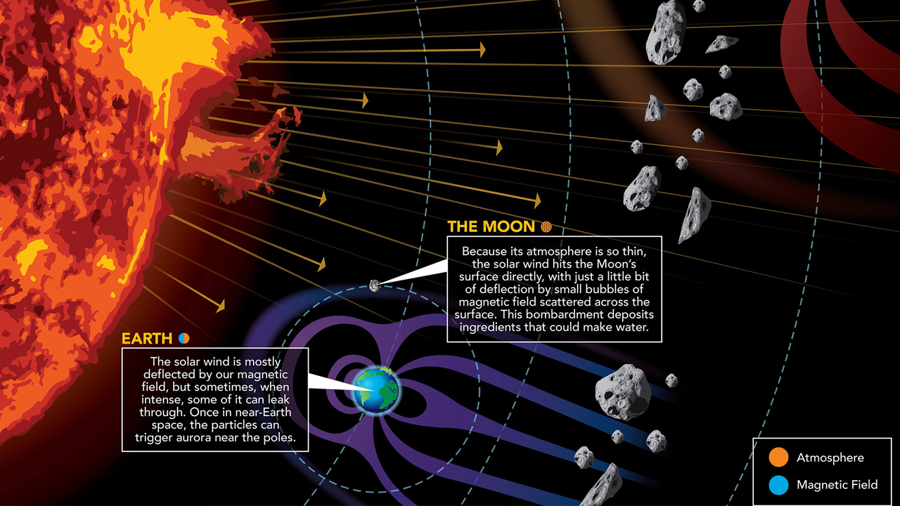 The Solar Wind Phenomena and Its Vast Impact - Infographic
