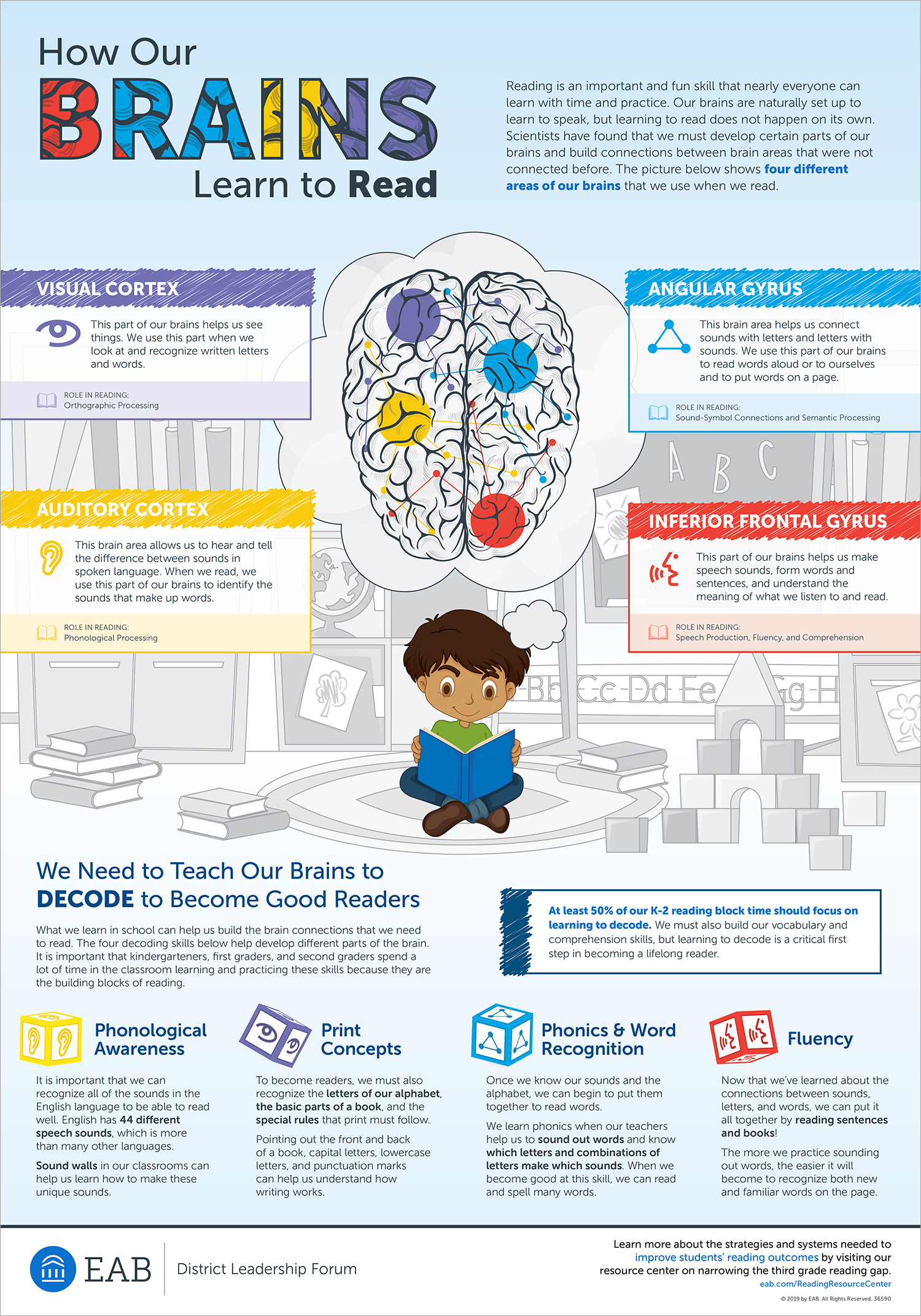 Why Learning to Decode Comes Before Learning to Read - Infographic