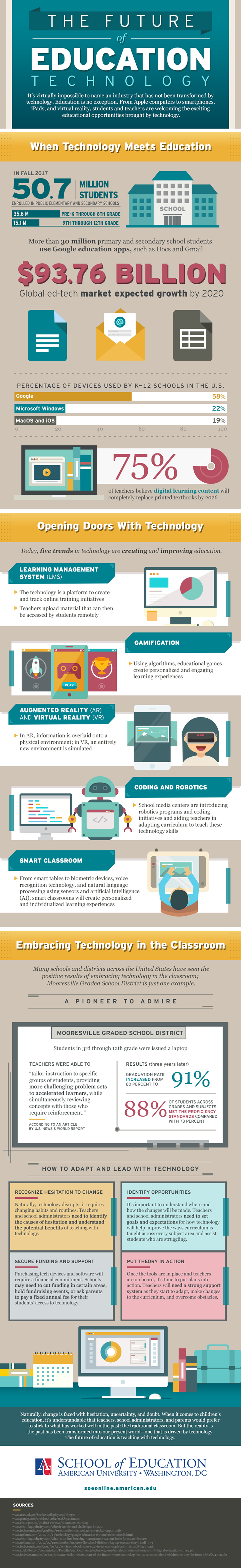 Adapt and Lead: How Education Technology is the Only Way Forward - Infographic