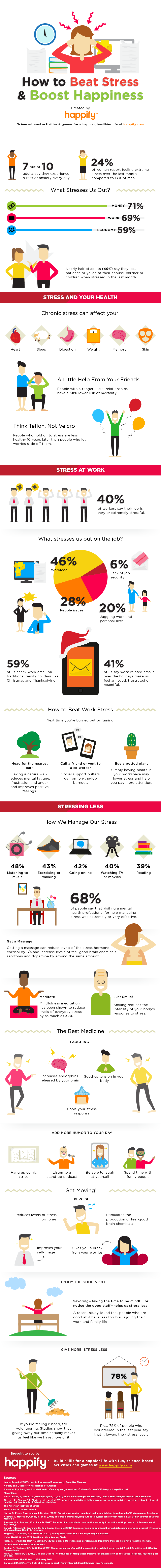 The Teflon Method: Strategies to Reduce the Unhealthy Impact of Stress - Infographic