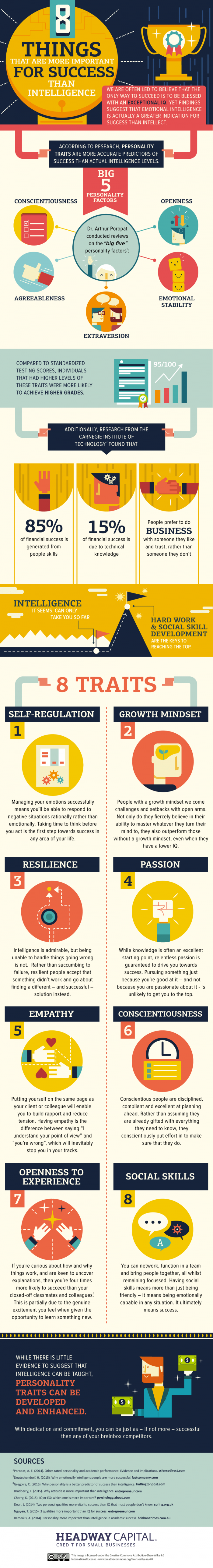 8 Primary Traits for Success (And Intelligence Isn't One of Them!) - Infographic